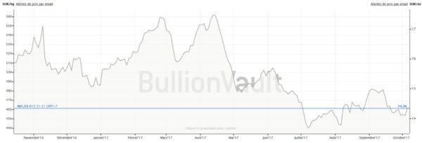 Evolution du cours de l'argent sur 1 an (au kilo et à l'once)