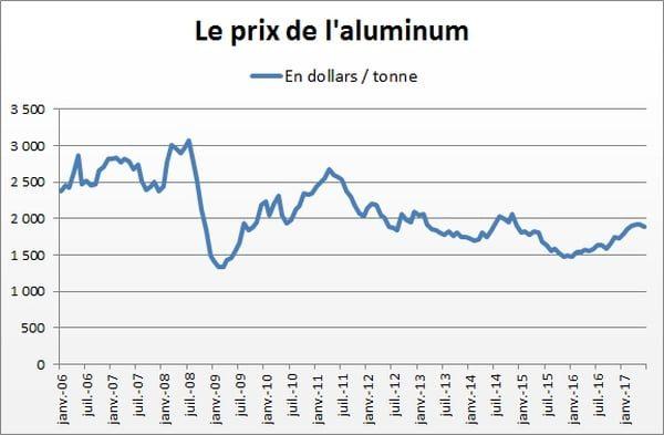 Prix de l'aluminium depuis janvier 2006