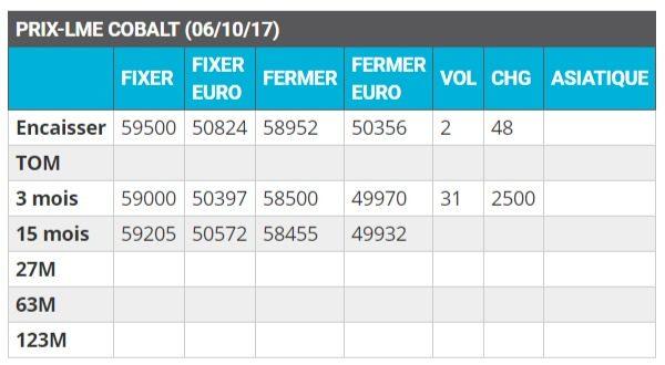prix cobalt lme