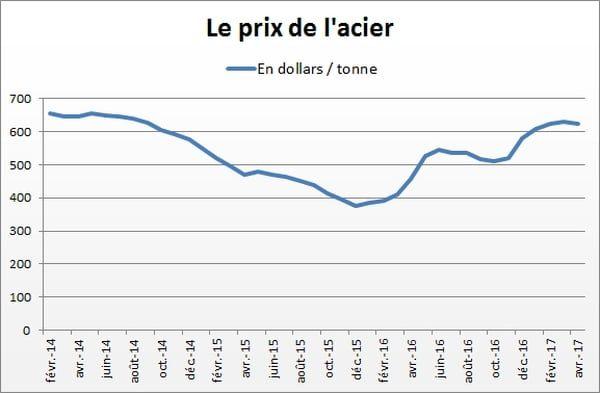 prix de lacier en dollar à la tonne