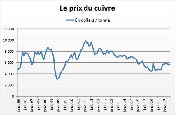 évolution du prix du cuivre depuis janvier 2006