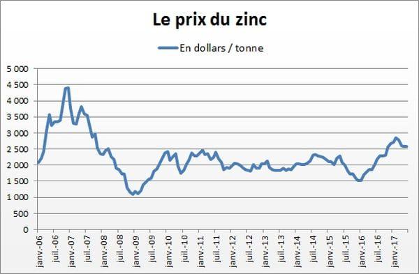 Evolution du prix du zinc depuis 2006